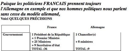 Comparatif enter gouvernements français et allemand