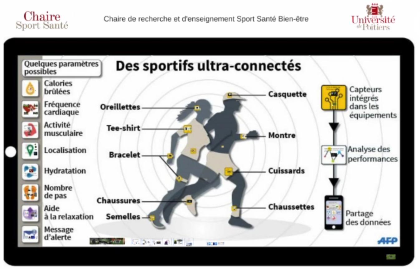 Objets connectés et sport